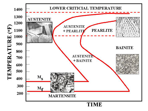 Time temperature transformation diagrams ccuart Images